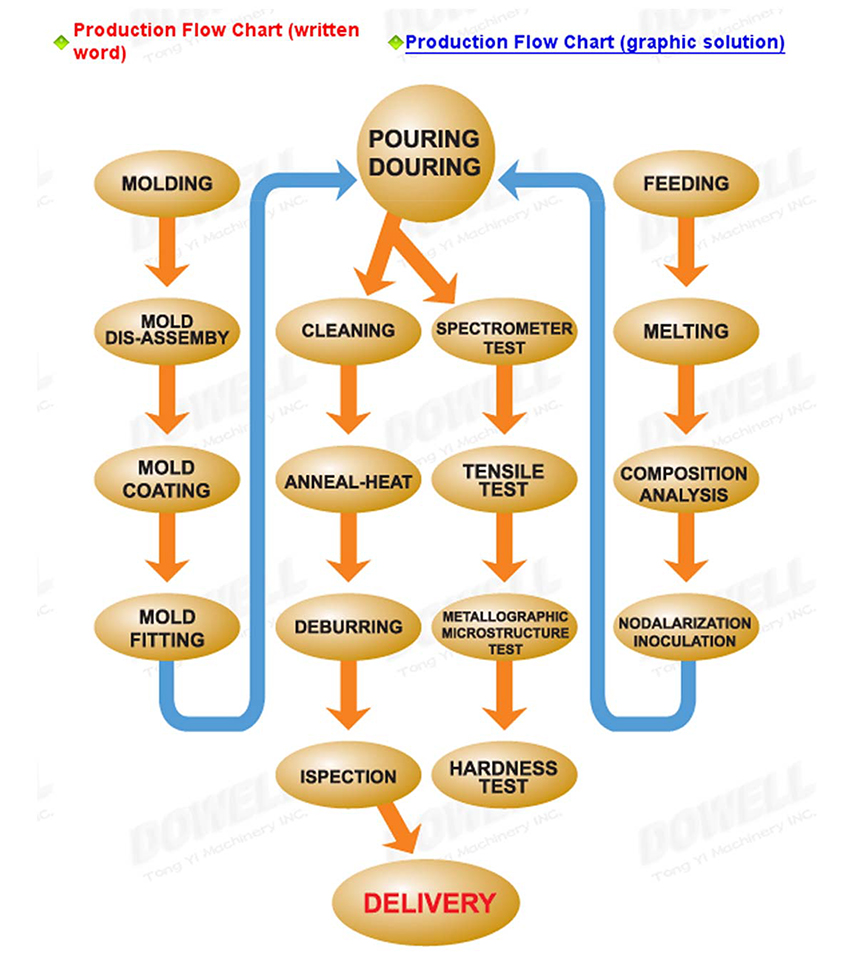 Production Flow Chart Affiliates Tong Yi Grinding Machine Series